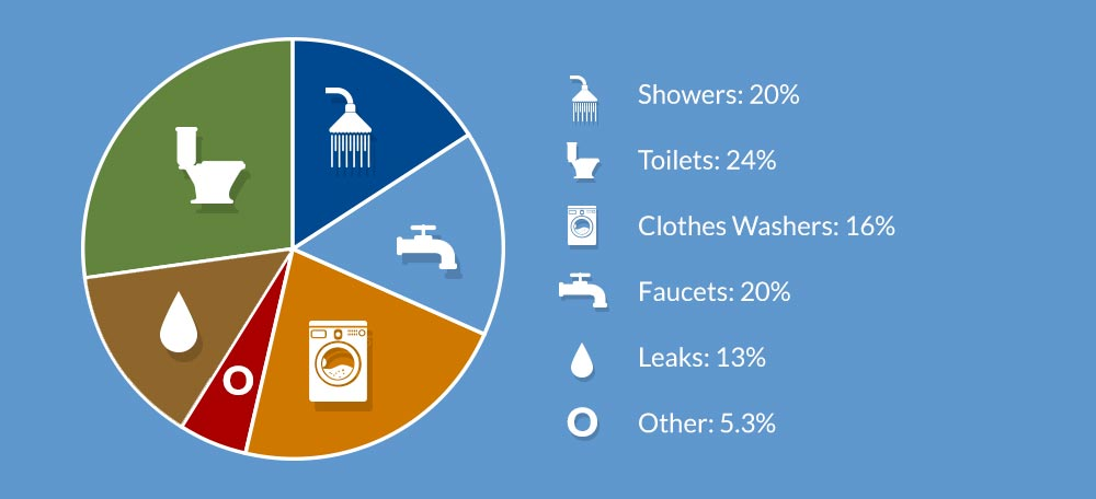Chart breaking down water usage by categories and percentages