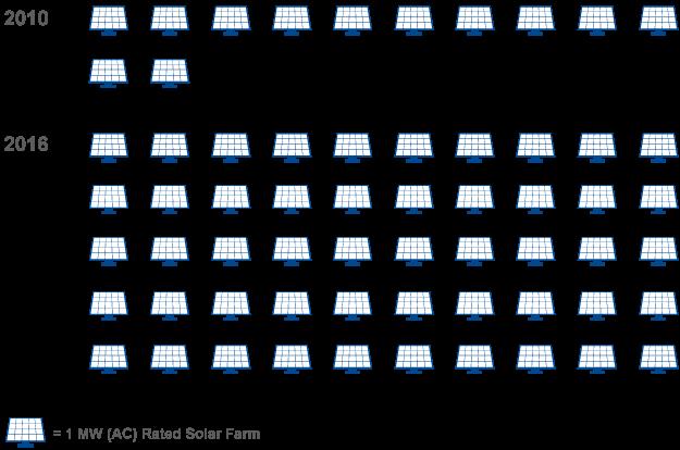 Graphic of Solar Farm