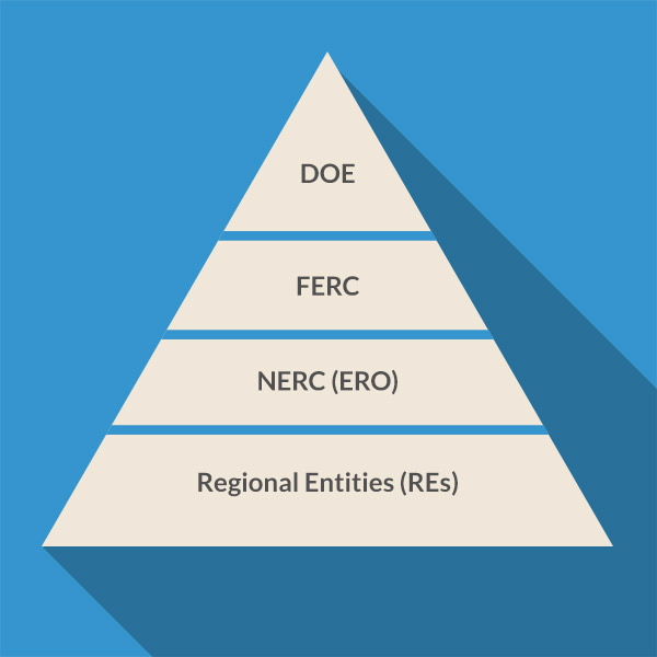 Electric Reliability Pyramid